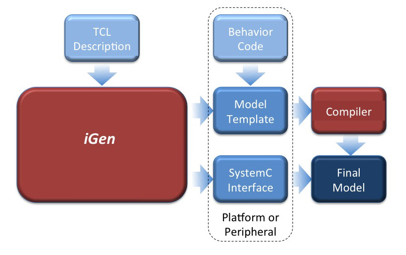 graphic: iGen overview...