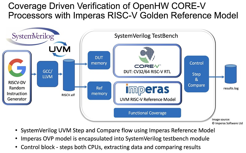 OpenHW RISC-V Imperas Reference Model based DV Flow