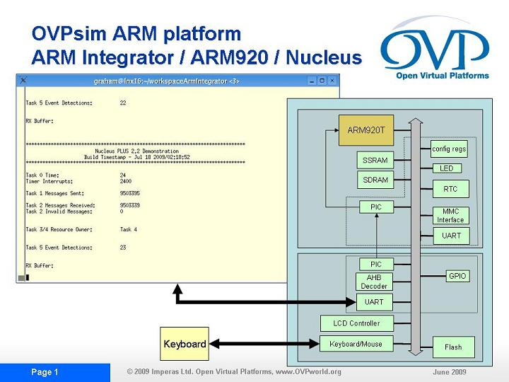 ARM IntegratorCP Virtual Platform