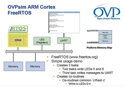 ARM FreeRTOS Virtual Platform