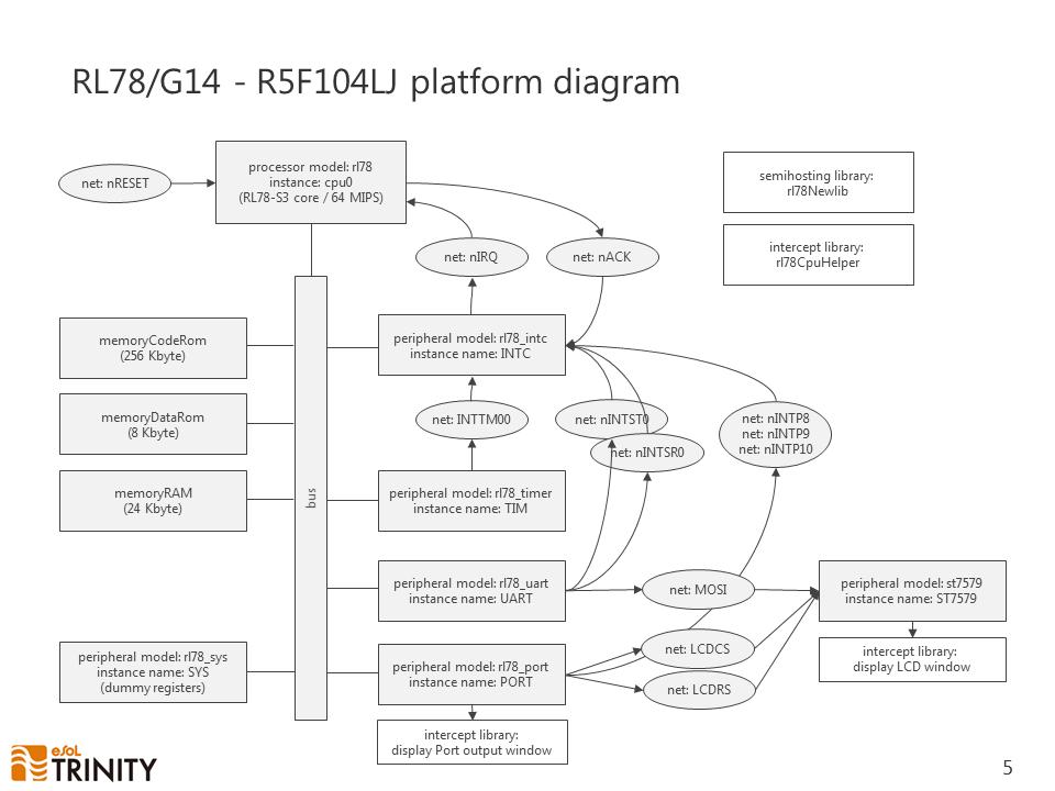 RL78G14 - R5F104LJ platform diagram
